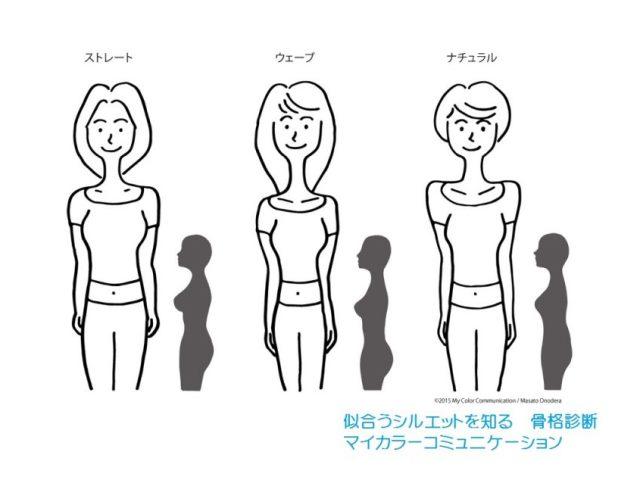 似合うシルエット 骨格診断のイメージ